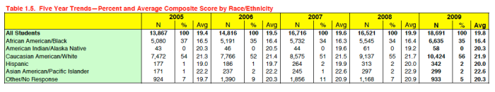 This chart shows South Carolina's performance on the ACT test since 2005.