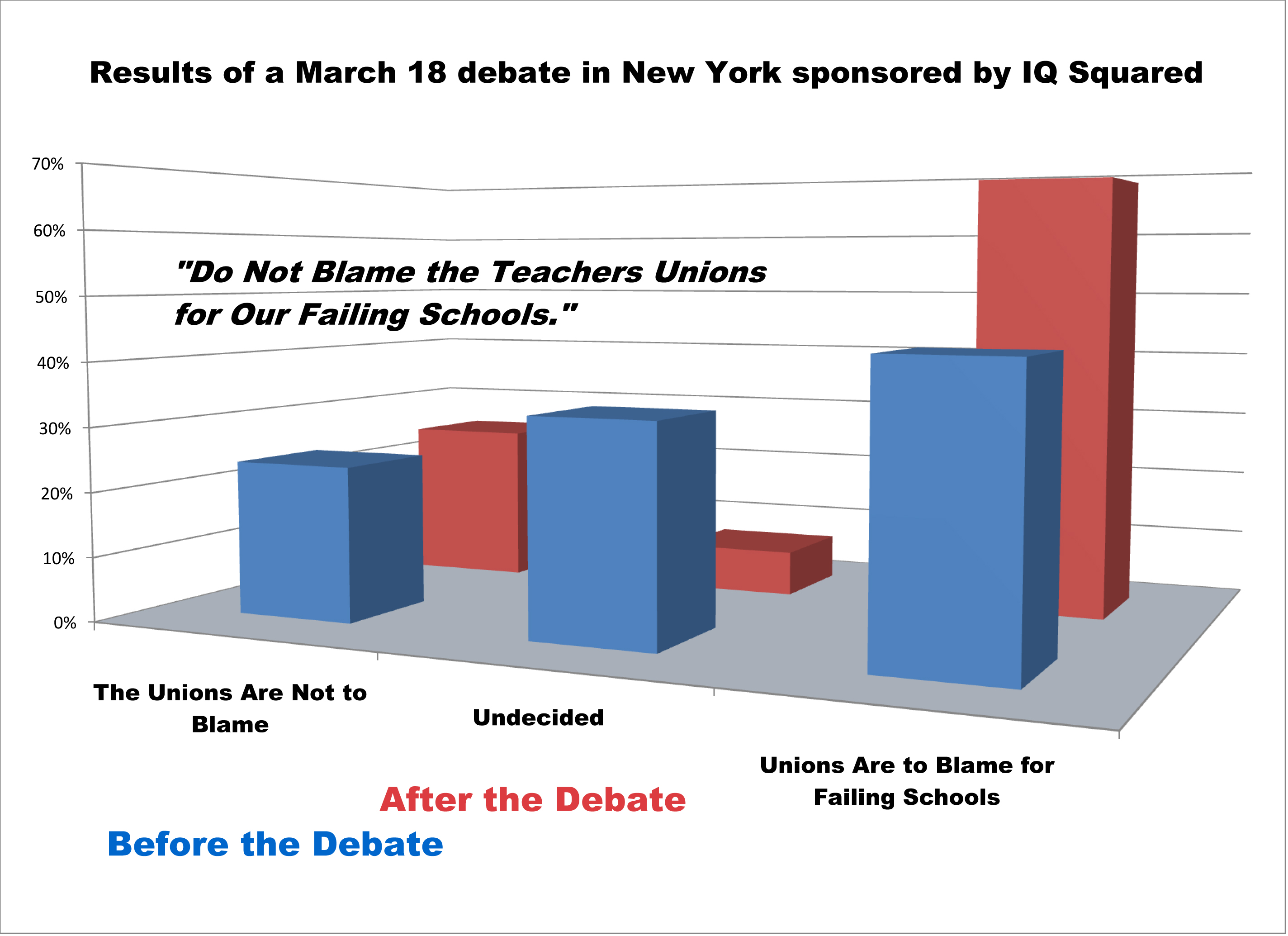 Teachers Union Supporters Lose a Debate on Failing Schools | The ...